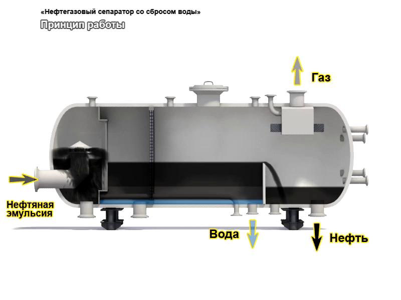 Технические характеристики нефтегазовых сепараторов и отстойников