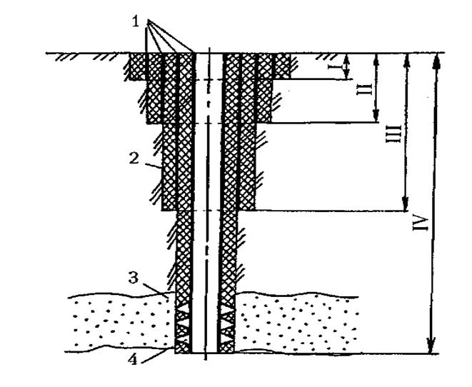 Гидроизоляция нефтяных скважин универсальные шпатлевки для авто