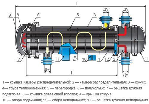 Конденсатор кожухотрубный (кожухотрубчатый) типа КНГ Елец чем чистить вторичный теплообменник котла
