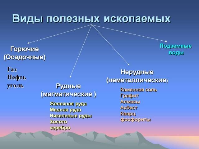 схема виды земной поверхности